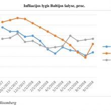 Lietuvoje – mažiausia metinė infliacija Baltijos šalyse
