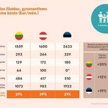 Kurioje iš Baltijos šalių sostinių gyvenanti šeima išleidžia mažiausiai?