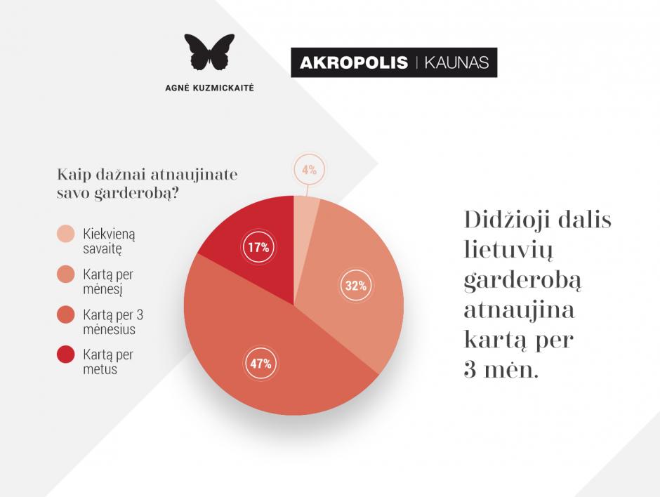 Kaip lietuviai vertina savo stilių?