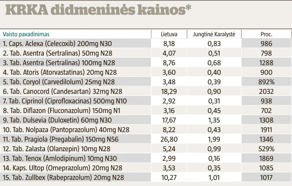 Lietuvoje net seni vaistai daug brangesni nei turtingoje Anglijoje