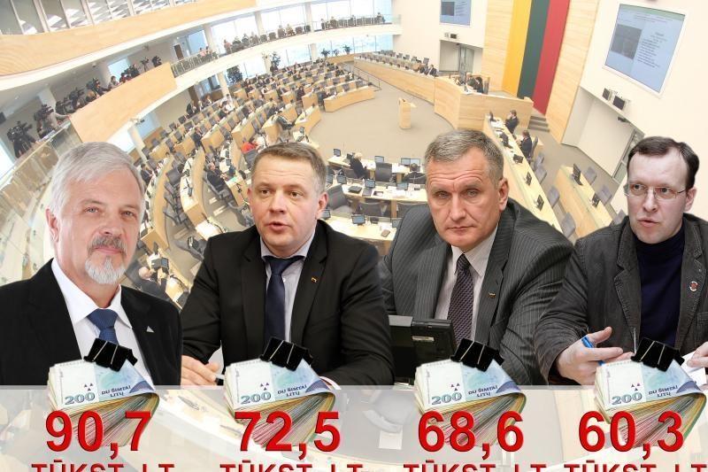 Sėkmę rinkimuose į Seimą lėmė pinigai?