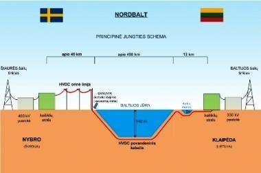 Lietuvos teritorijoje pradėtas rengti jungties į Švediją specialusis planas